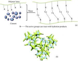 بتن اصلاح شده با پلیمر